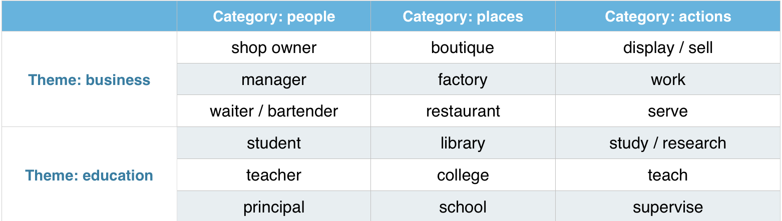 vocabulary_building_table